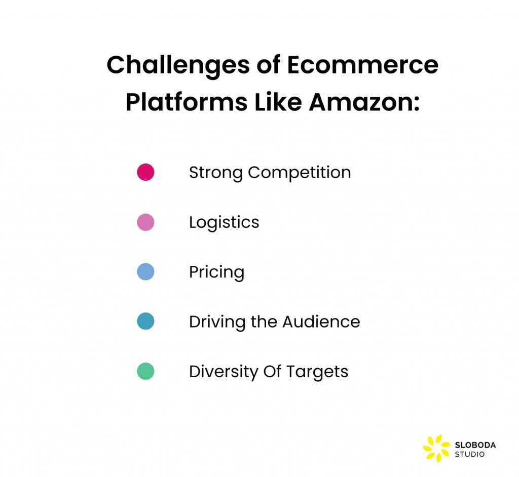 make an ecommerce website like amazon: challenges