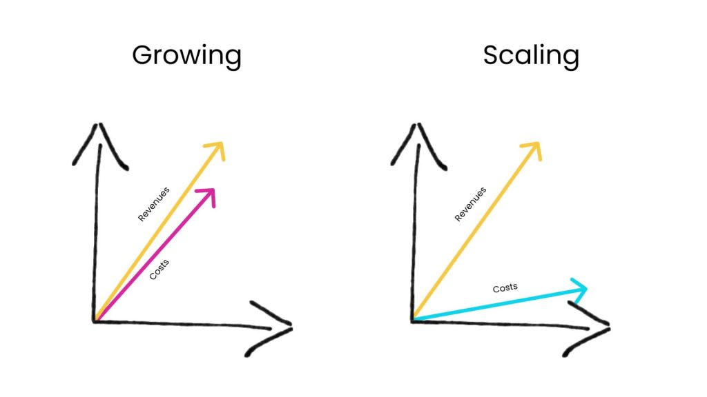 How to Scale a Startup: scaling vs growing