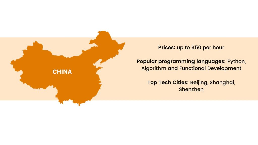 the best countries to outsource: China