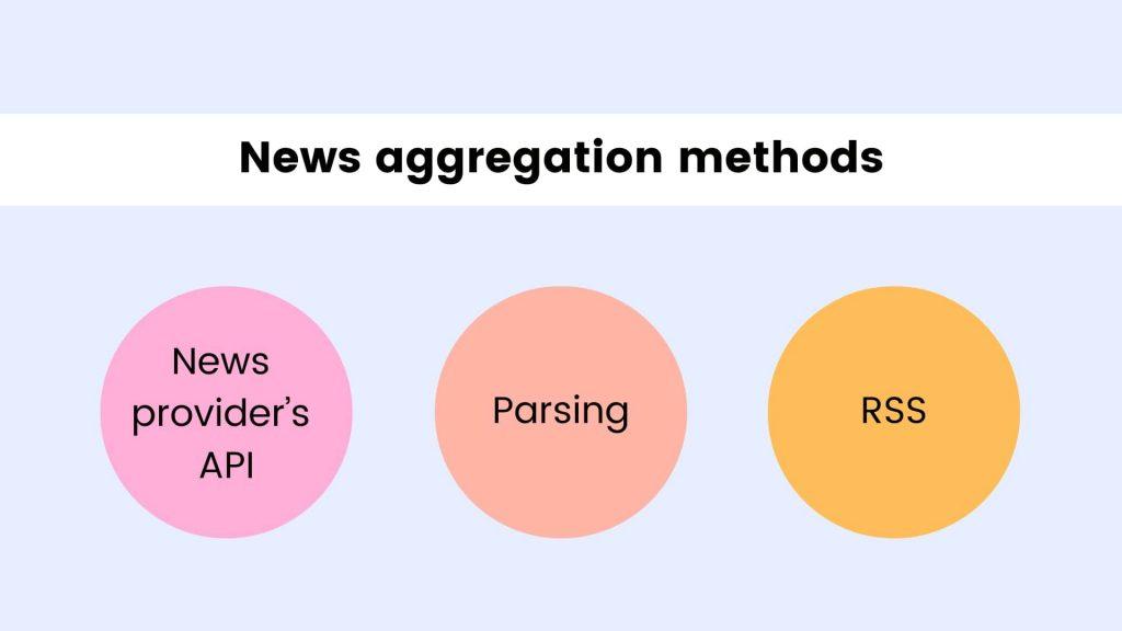 How to Create a News Aggregator Website: aggregation methods