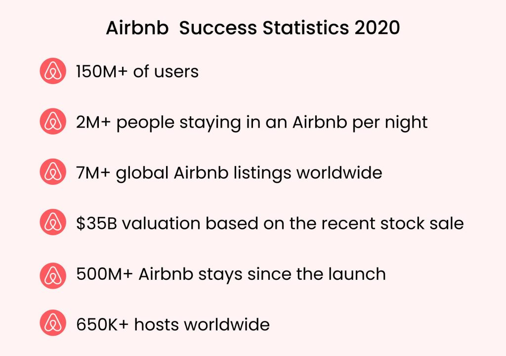 How Much Does It Cost To Build A Website Like Airbnb: Success Statistics 2020