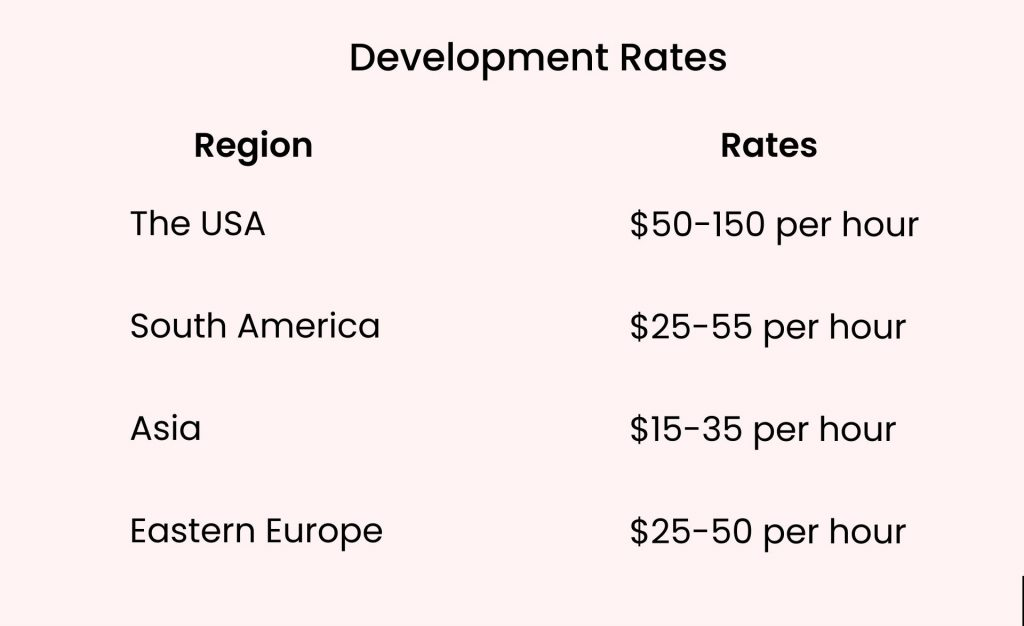 How Much Does It Cost To Build A Website Like Airbnb: Development Rates