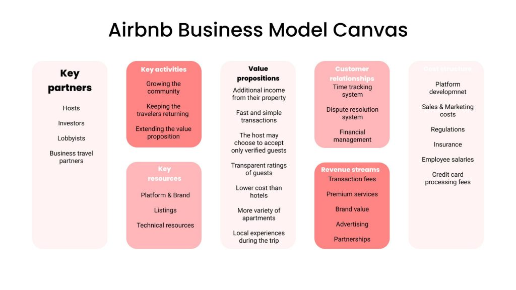 How Much Does It Cost To Build A Website Like Airbnb: Business Model Canvas