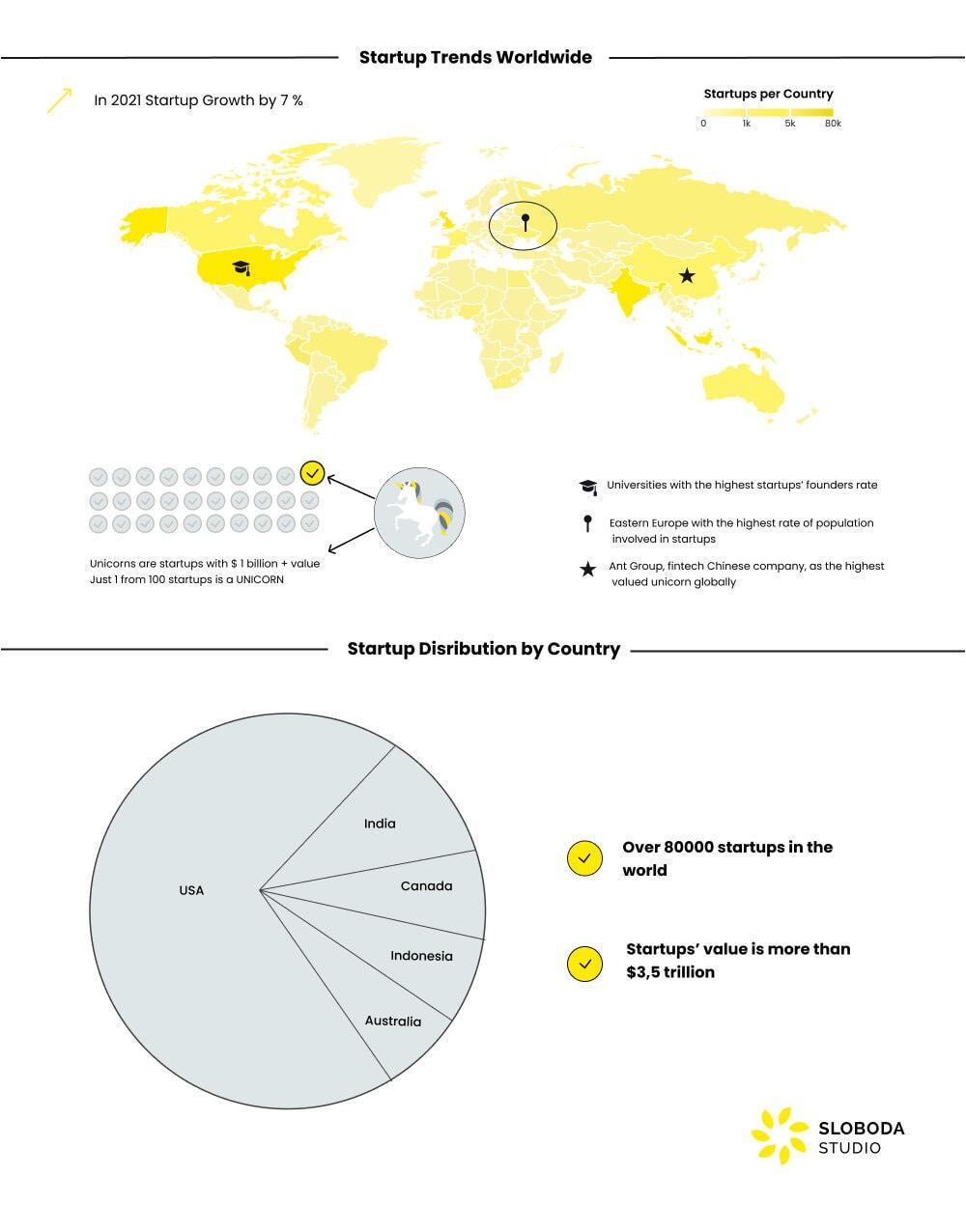 startup trends worldwide in 2021