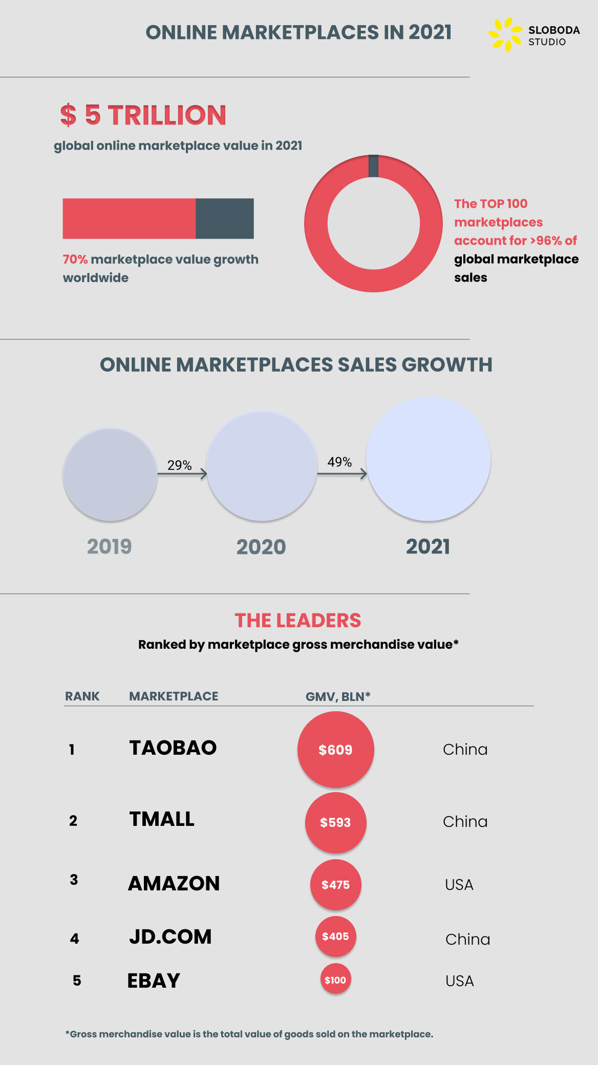 online marketplaces in 2021