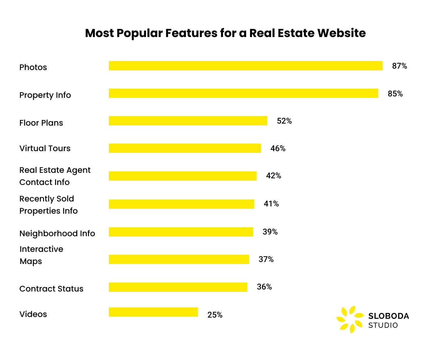 các tính năng phổ biến nhất cho một trang web bất động sản