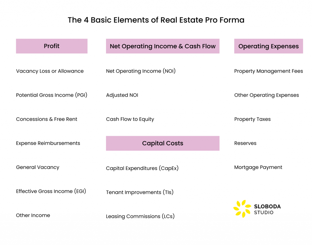 The 4 Basic Elements of Real Estate Pro Forma