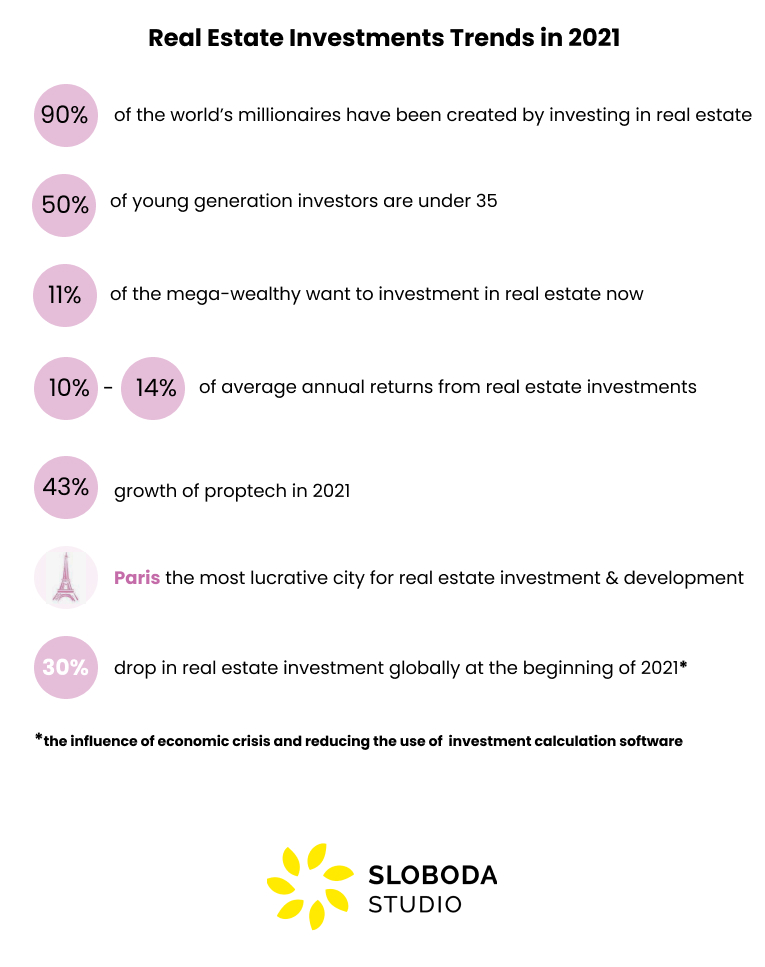 real estate investment trends in 2021