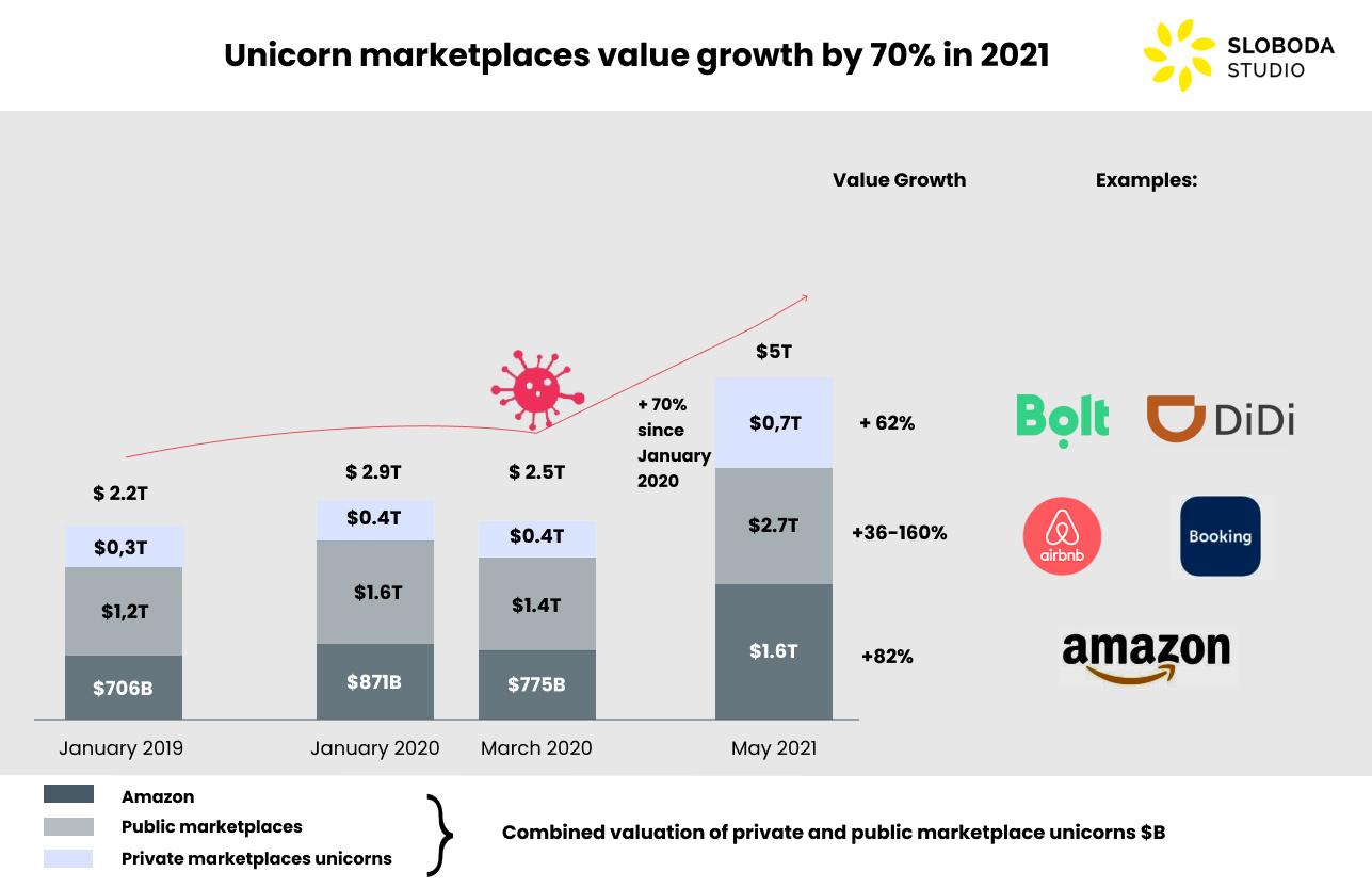 marketplace global value