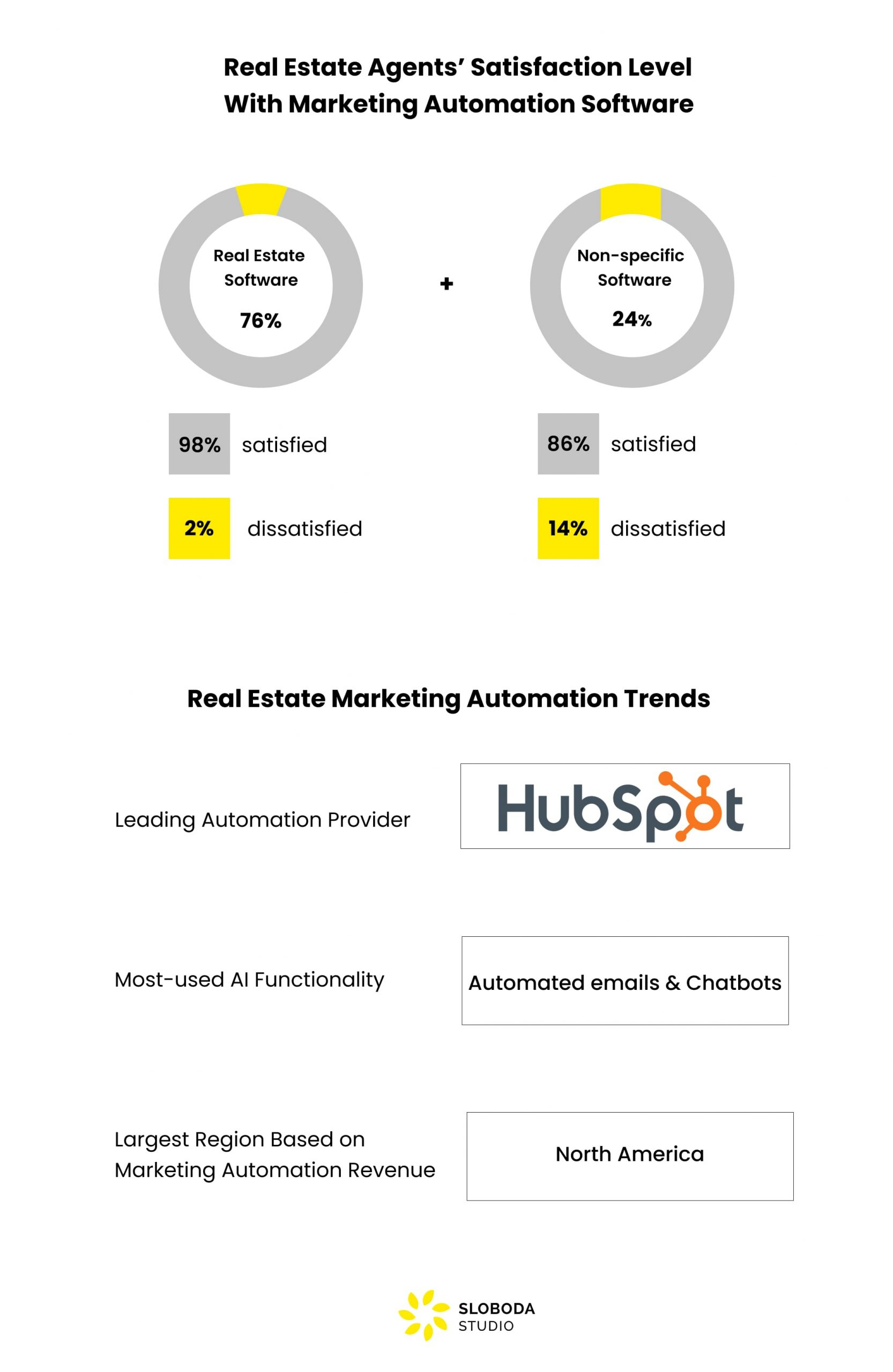 RE marketing automation satisfaction level