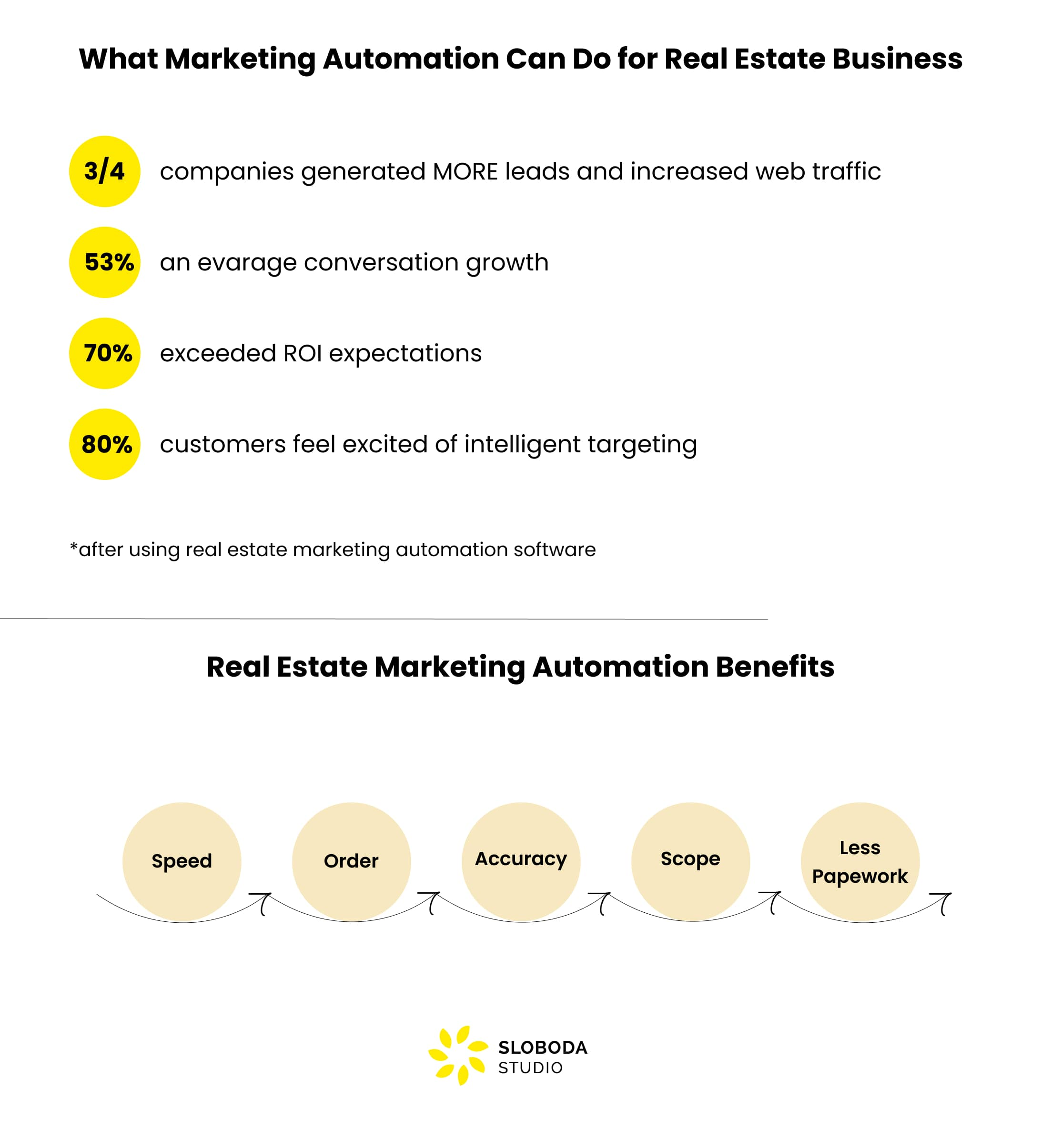 how marketing automation helps RE businesses