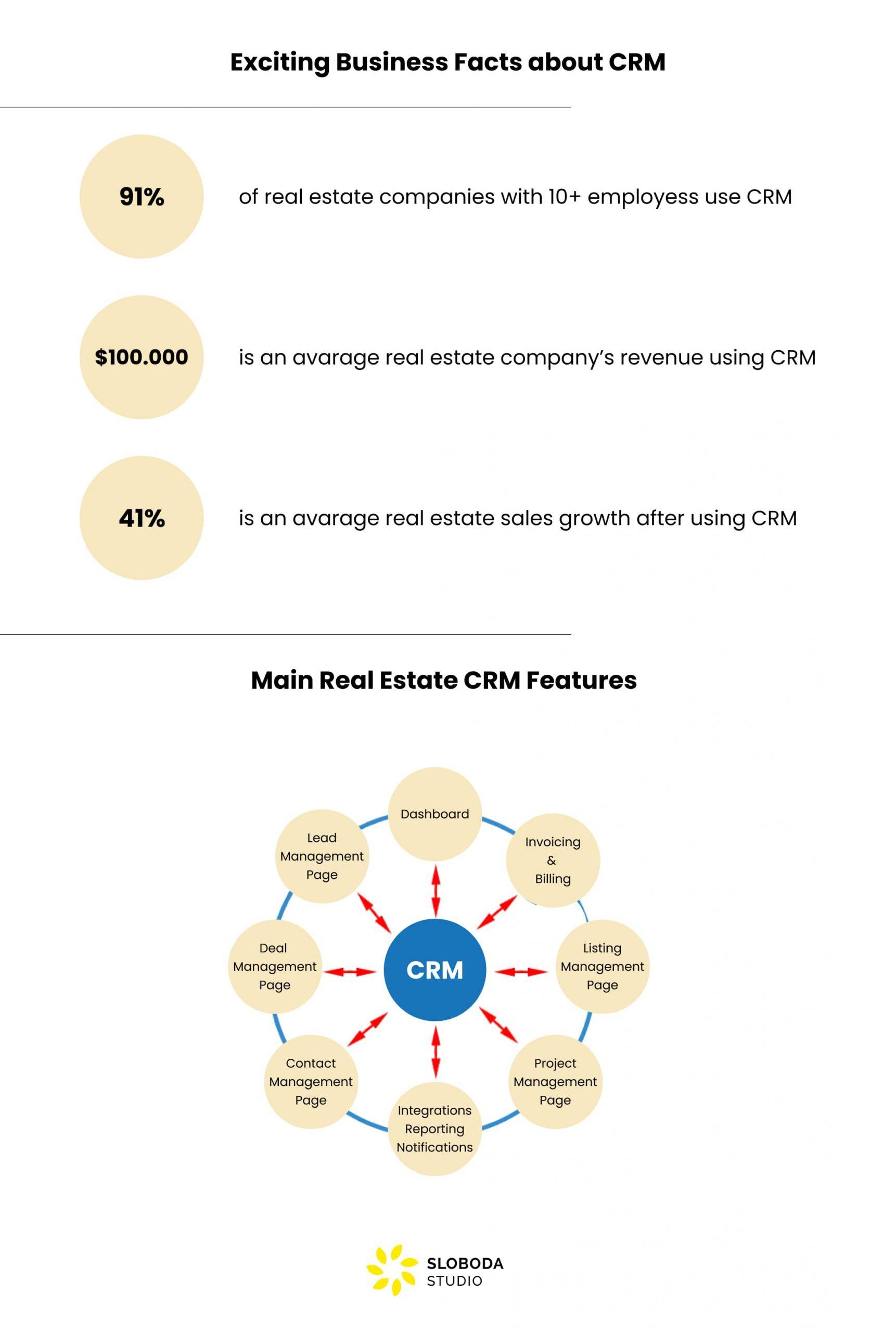 property CRM