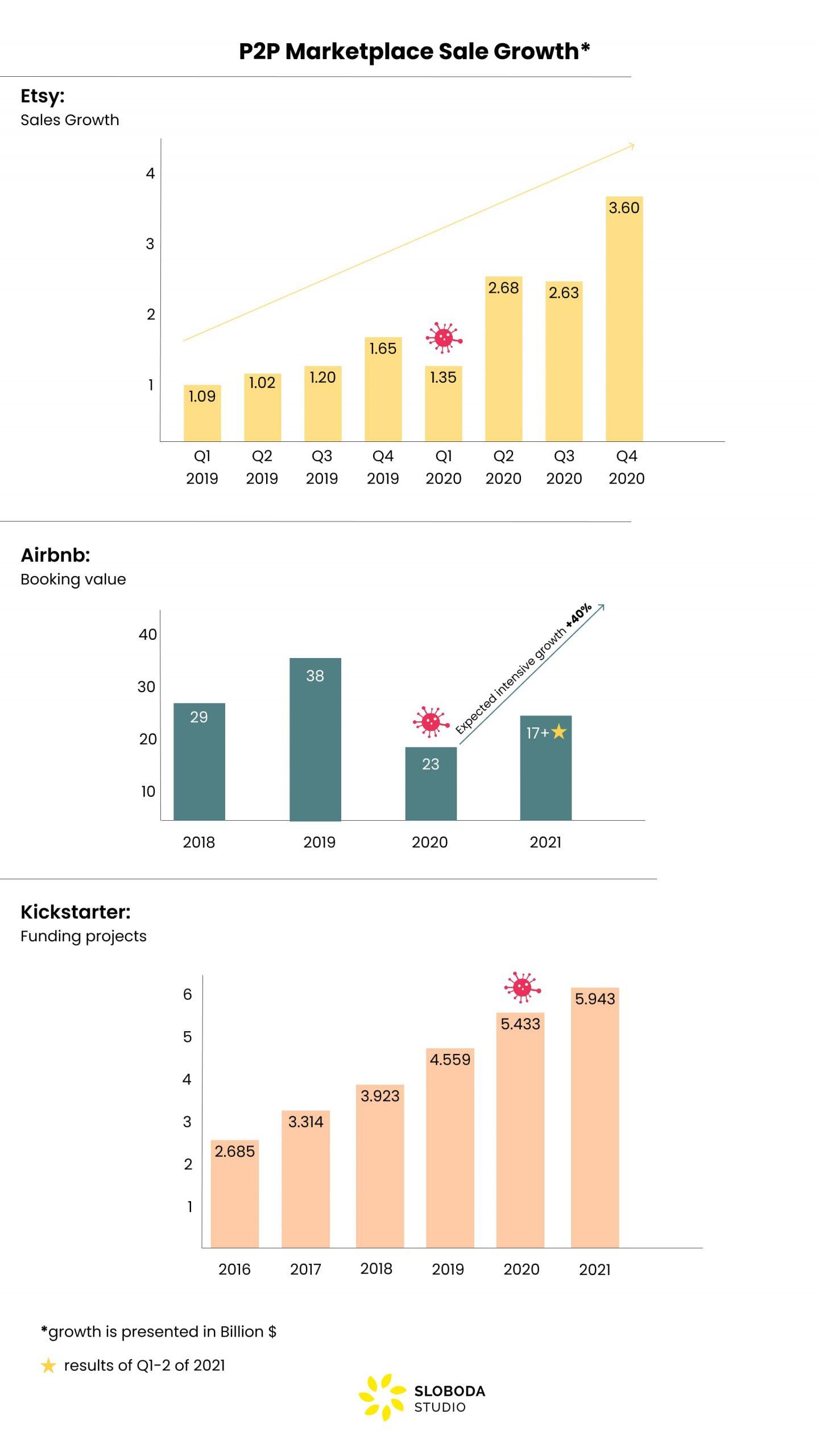 peer-to-peer sales growth in 2021