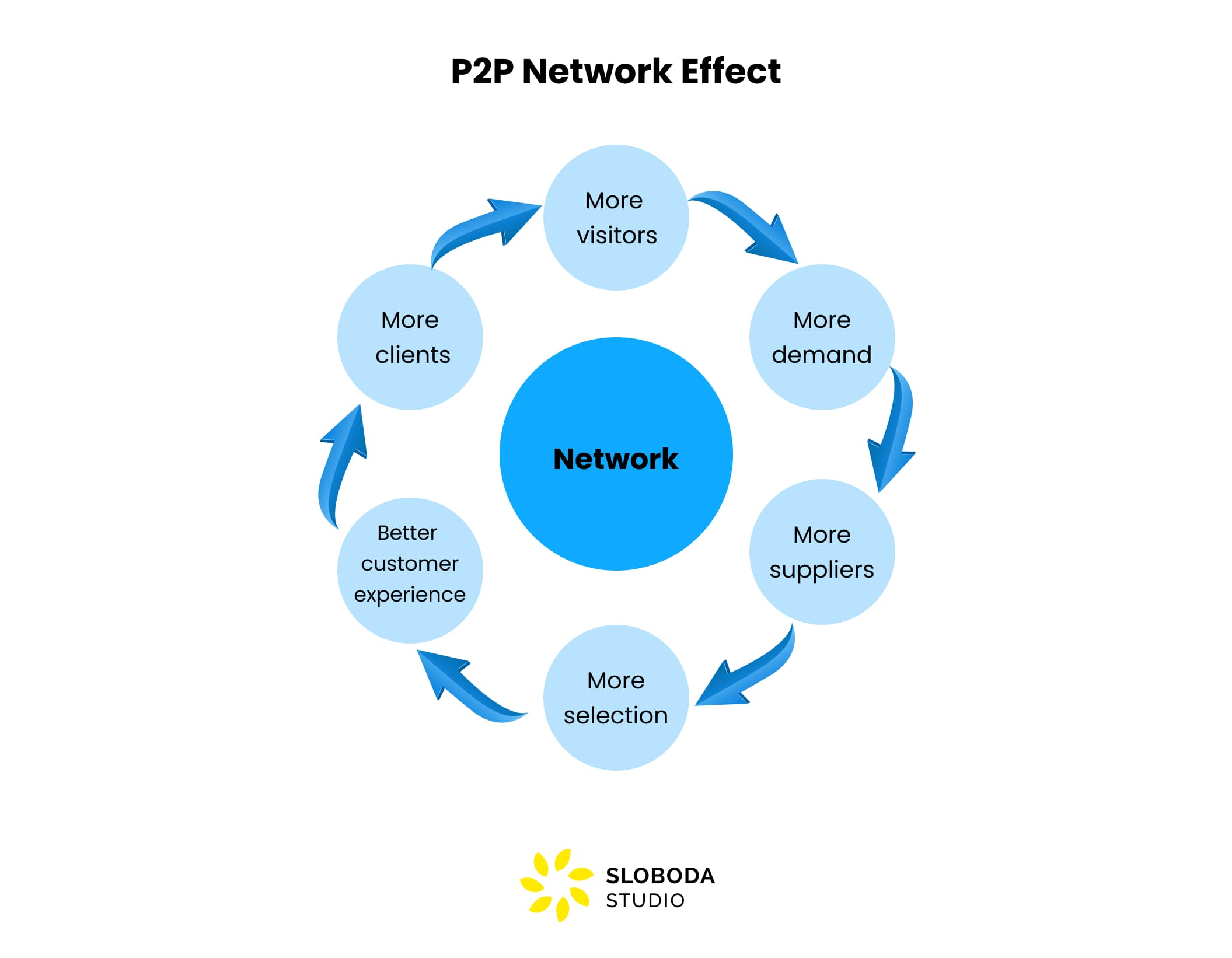 network effect you need to know