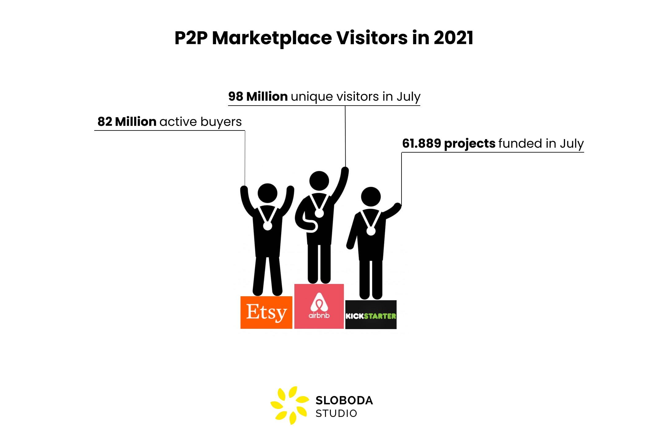 p2p marketplace giants