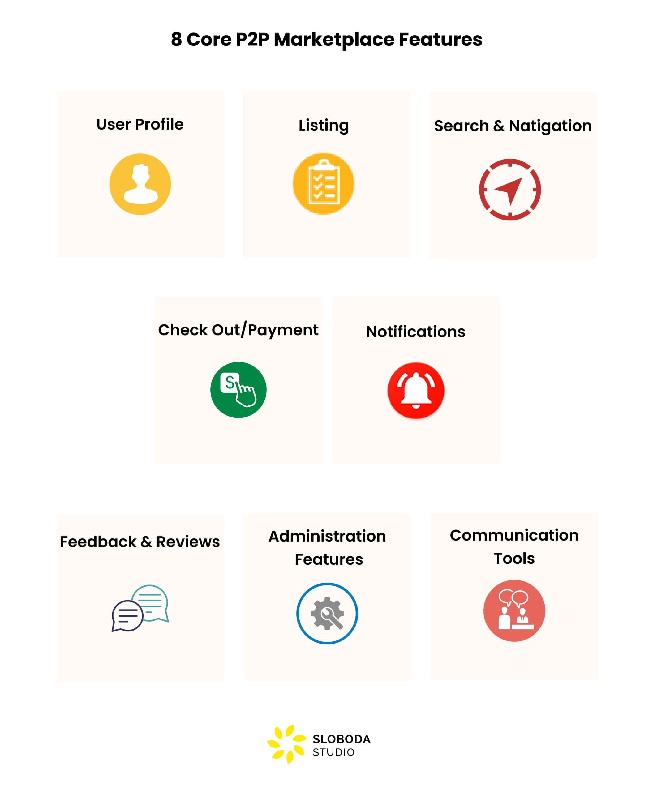 core c2c marketplace features