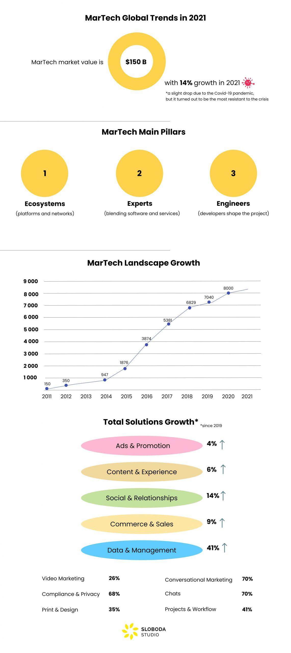 MarTech global trends in 2021