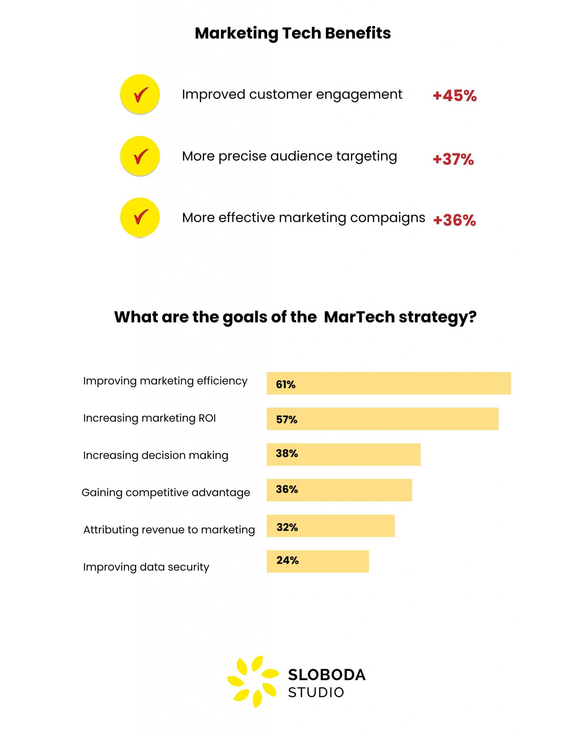 marketing technology benefits