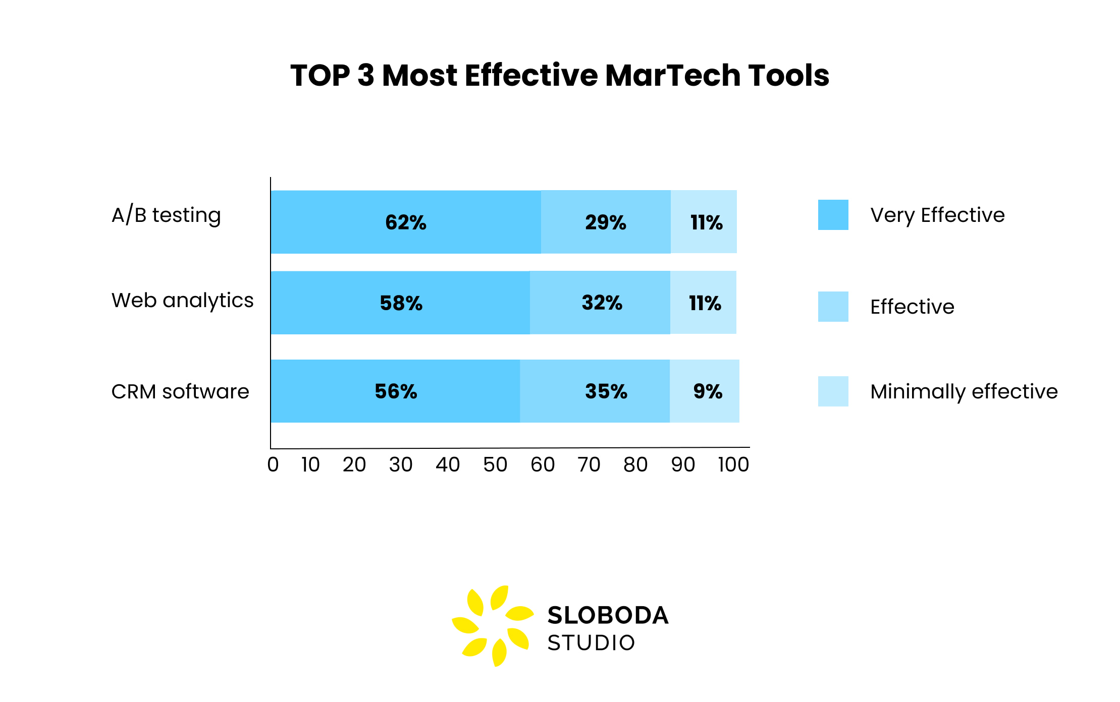 the best MarTech tools
