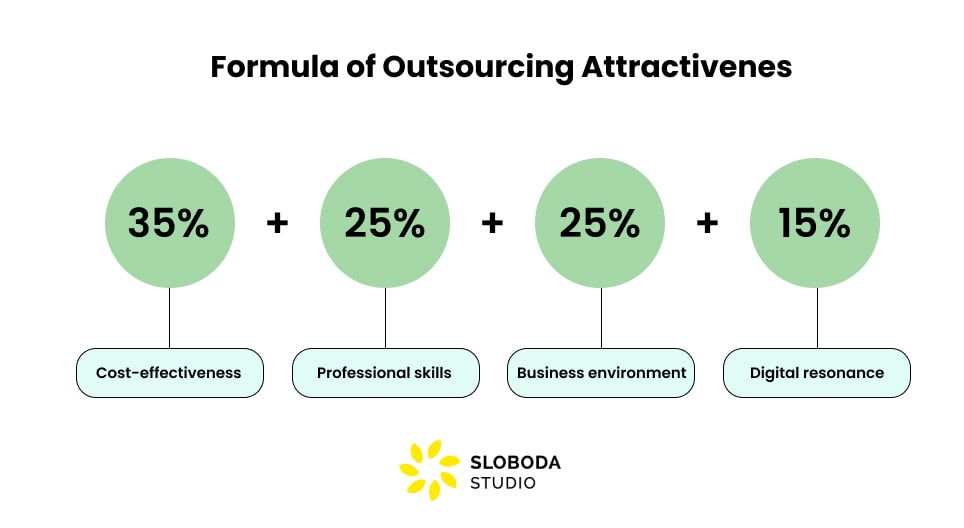 outsource attractiveness